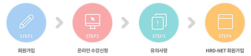STEP1:회원가입/STEP2:온라인수강신청/STEP3:유의사항/STEP4:HRD-NET회원가입